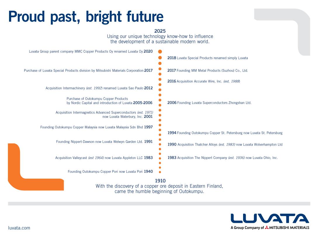 Luvata_Timeline