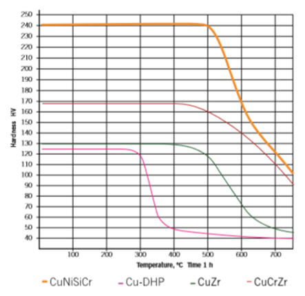 A graph of softening behaviour of CuNiSiCr, showing resistance against softening